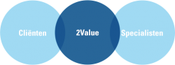 overzicht relatie client-2value-specialisten highlight 2Value